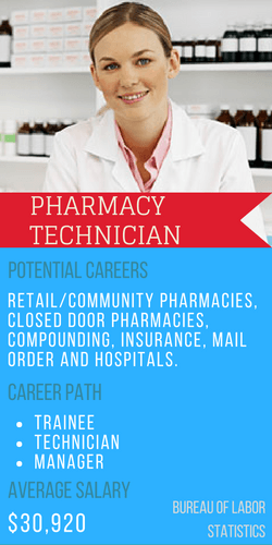 Pharmacy Technician Working in a Retail Setting